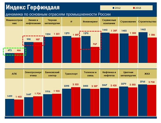 Расчет индекса Герфиндаля для основных отраслей промышленности России по итогам 2013 г.
