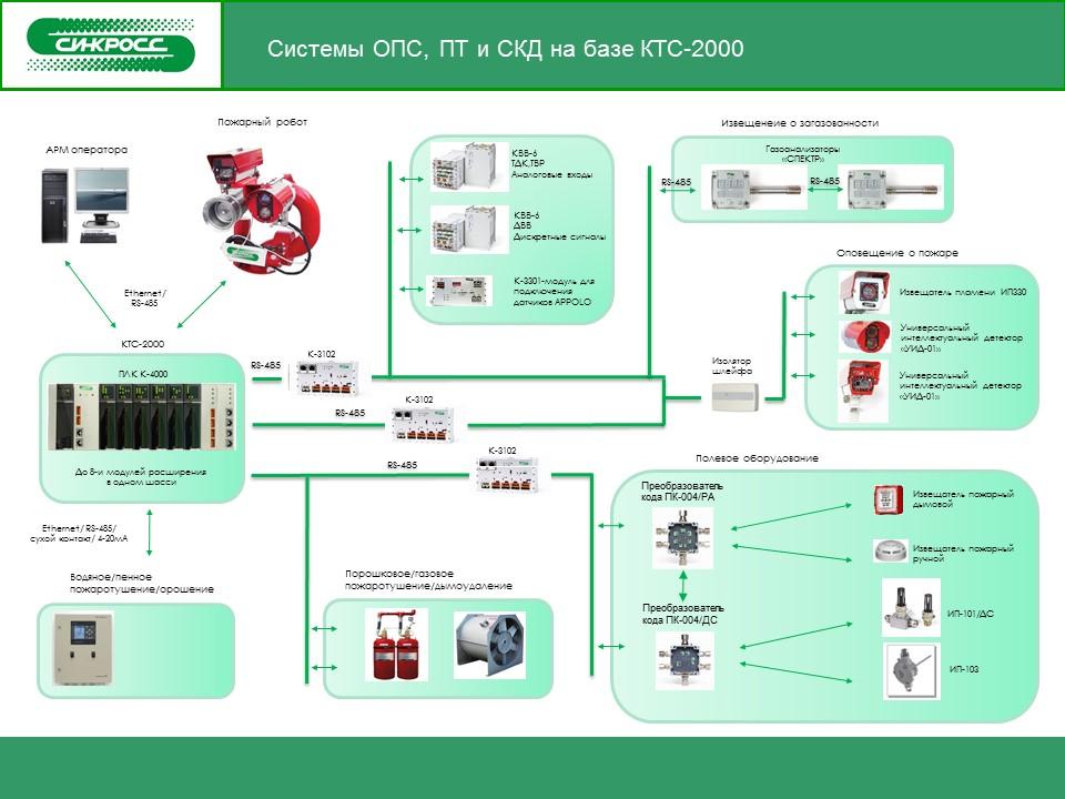 Системы ОПС, ПТ и СКД на базе КТС-2000